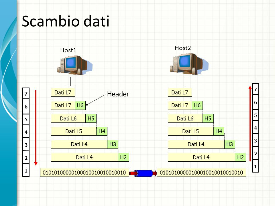 Scambio dati 1313 Host2 Host1 Header Dati L7 Dati L7 Dati L7 H6