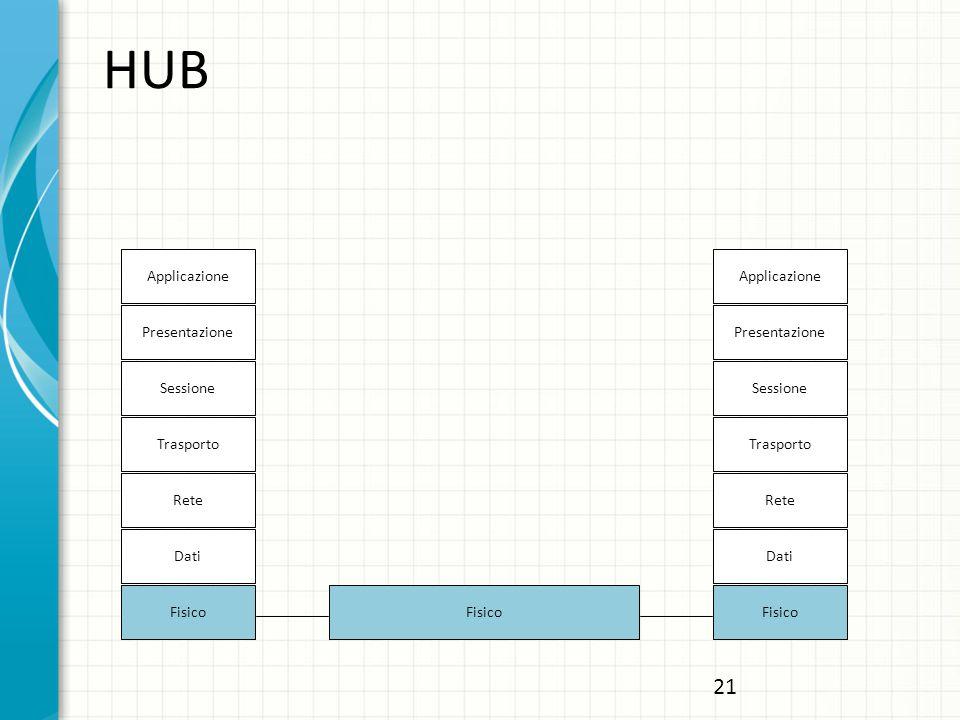 HUB 21 Applicazione Applicazione Presentazione Presentazione Sessione