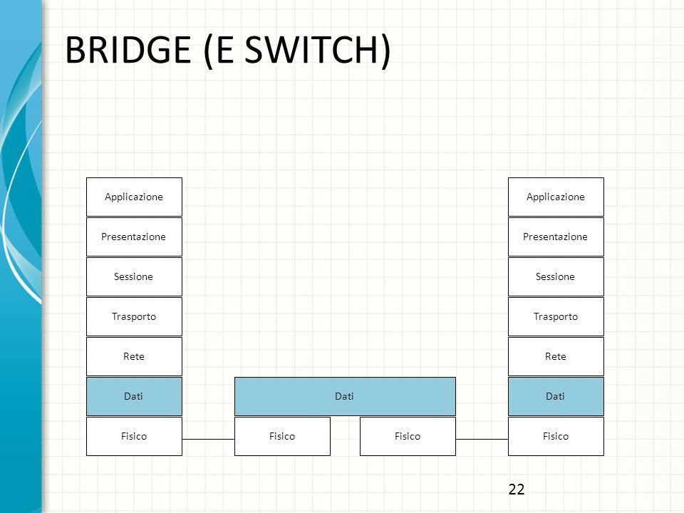 BRIDGE (E SWITCH) 22 Applicazione Applicazione Presentazione