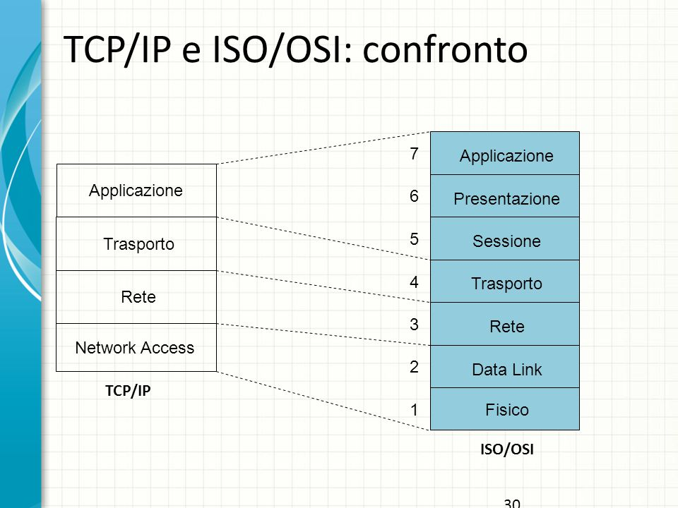 TCP/IP e ISO/OSI: confronto
