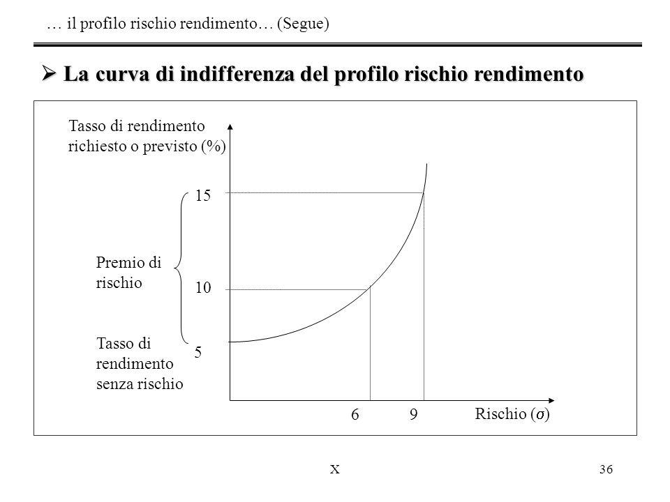 … il profilo rischio rendimento… (Segue)