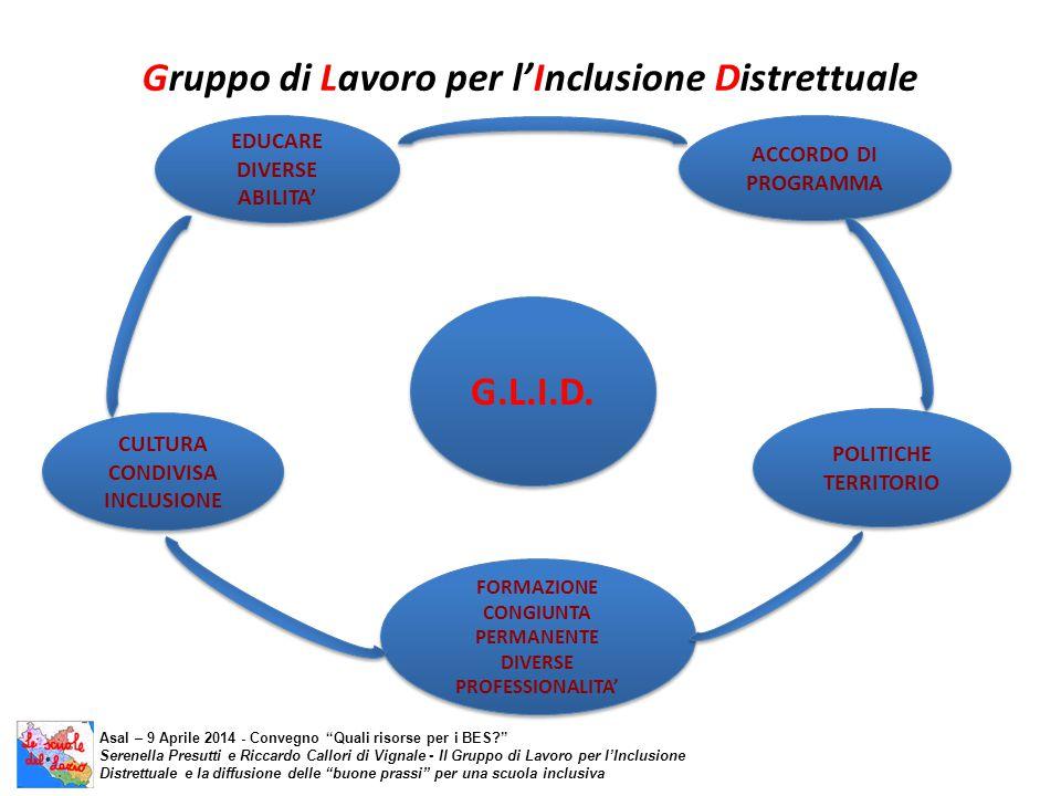 Gruppo di Lavoro per l'Inclusione Distrettuale