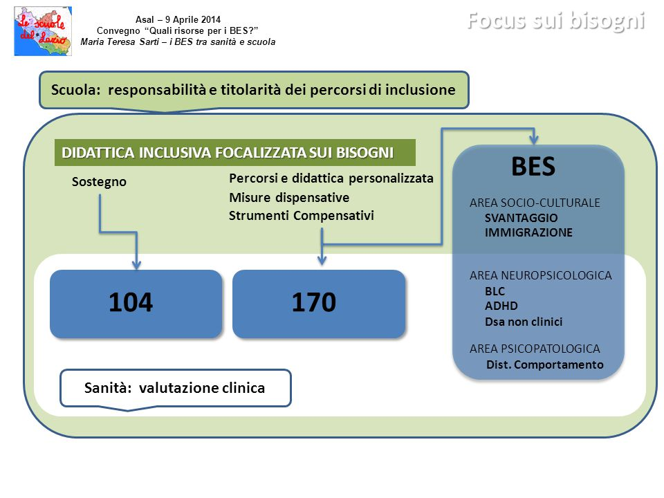 Focus sui bisogni Asal – 9 Aprile 2014. Convegno Quali risorse per i BES Maria Teresa Sarti – i BES tra sanità e scuola.