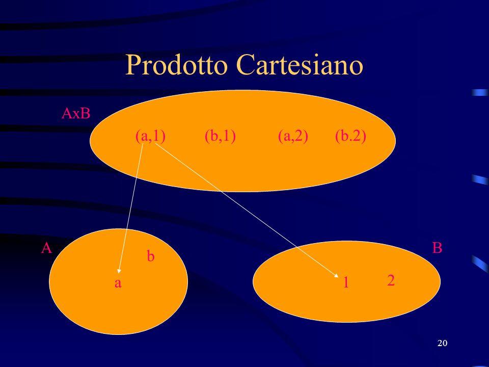 Prodotto Cartesiano AxB (a,1) (b,1) (a,2) (b.2) a A B b 1 2