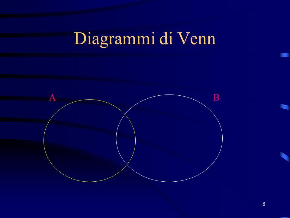 08/04/2017 Diagrammi di Venn A B