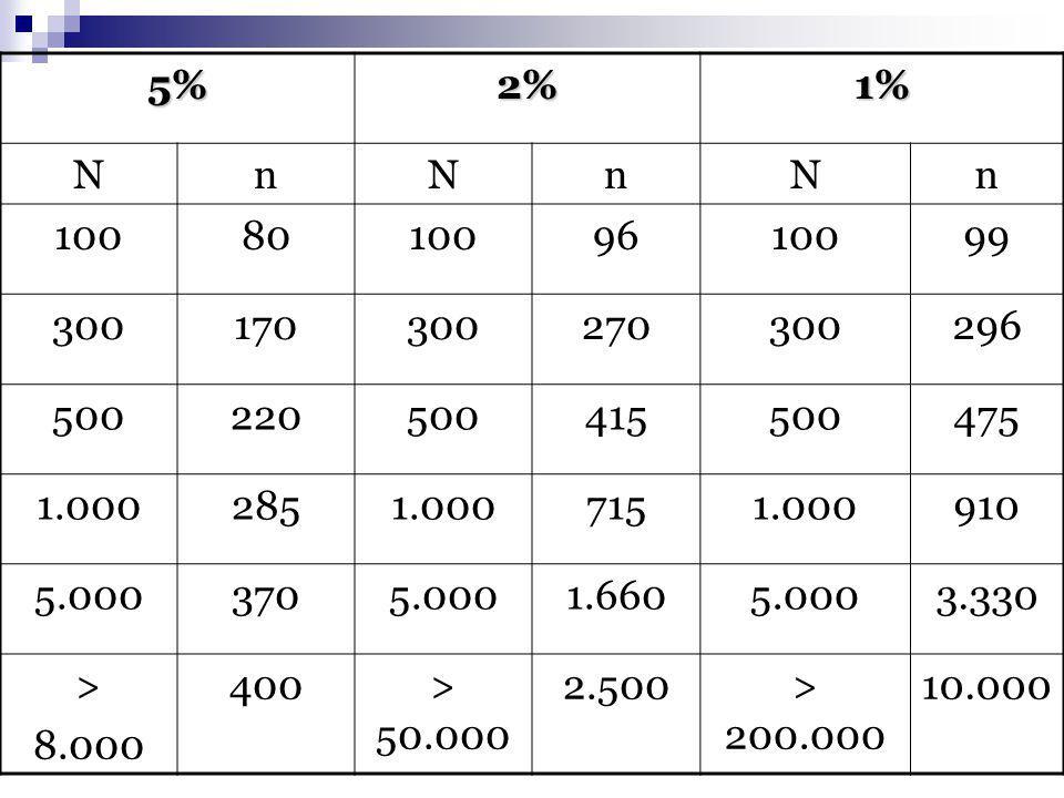 5% 2% 1% N. n. 100. 80. 96. 99. 300. 170. 270. 296. 500. 220. 415. 475. 1.000. 285.