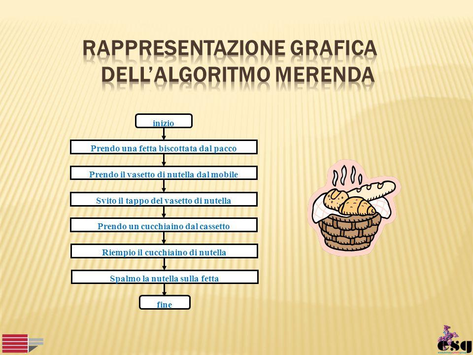 Rappresentazione grafica dell'algoritmo merenda