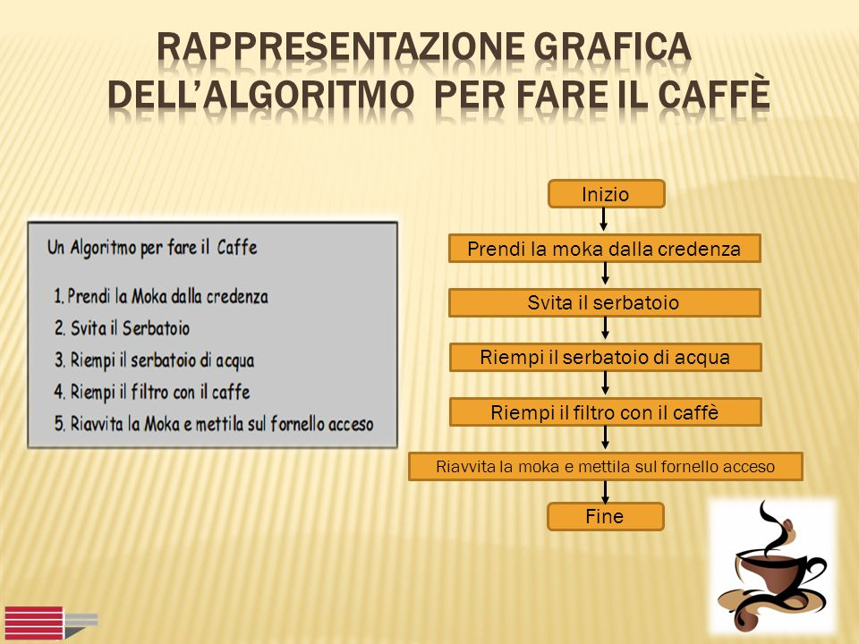 Rappresentazione grafica dell'algoritmo per fare il caffè