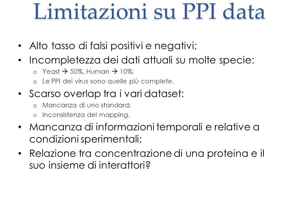 Limitazioni su PPI data