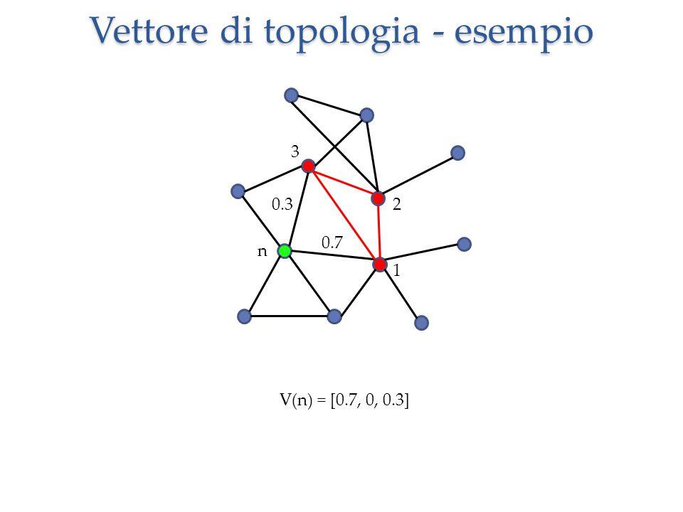 Vettore di topologia - esempio