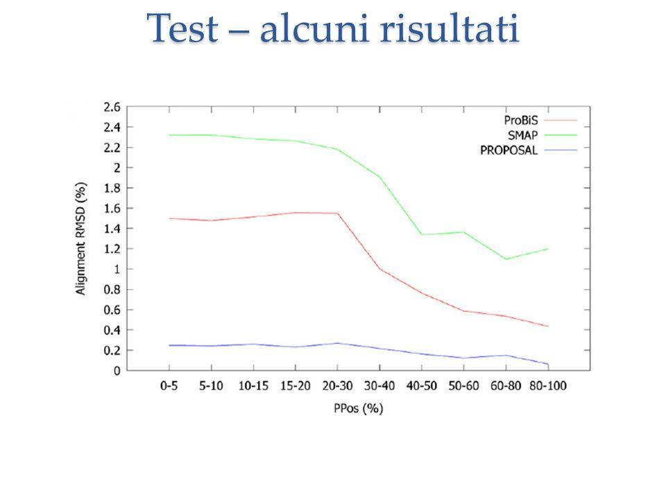 Test – alcuni risultati