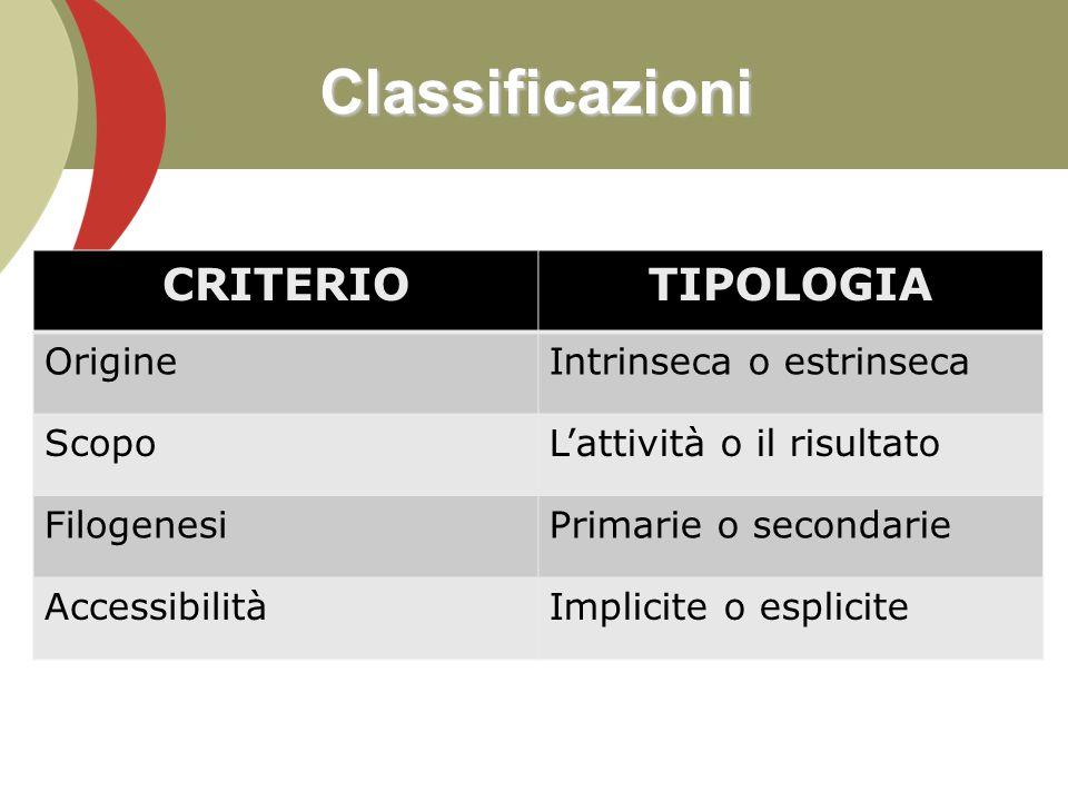 Classificazioni CRITERIO TIPOLOGIA Origine Intrinseca o estrinseca