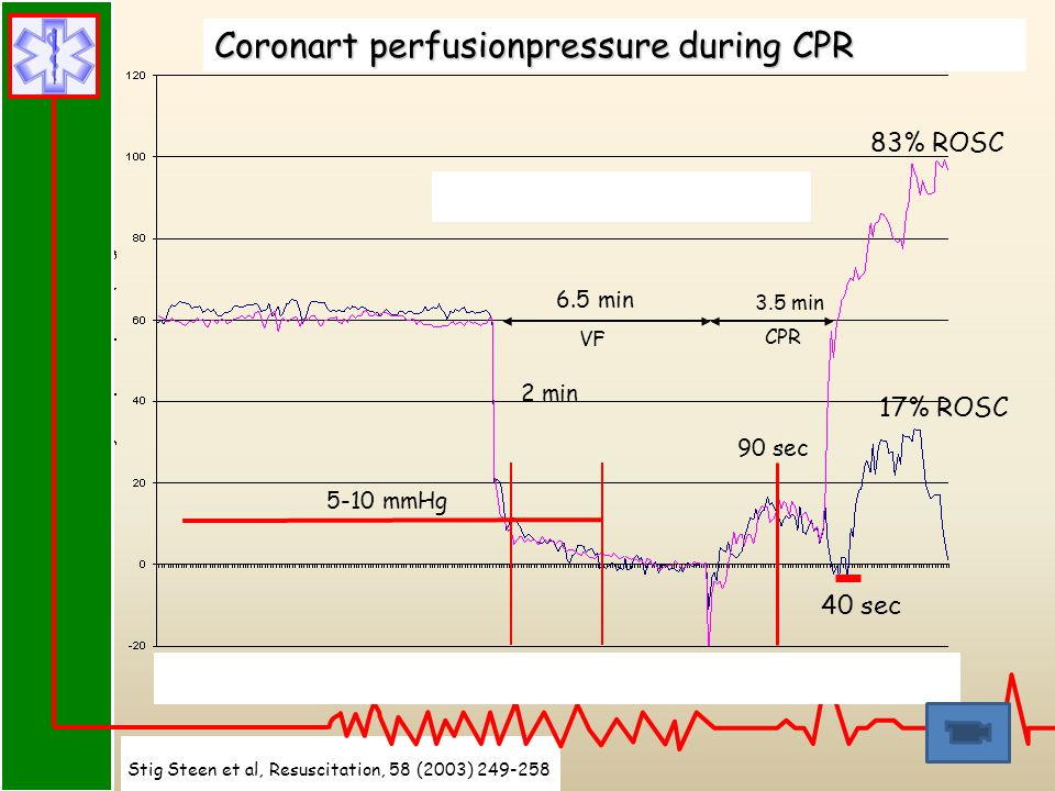 Coronart perfusionpressure during CPR