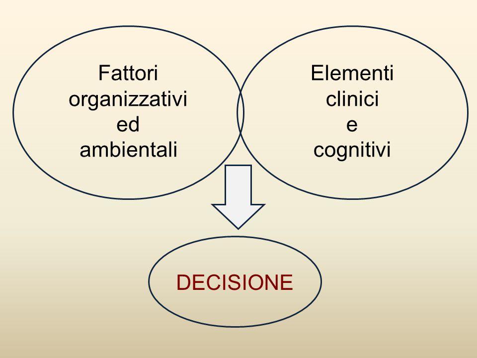 Fattori organizzativi ed ambientali Elementi clinici e cognitivi DECISIONE