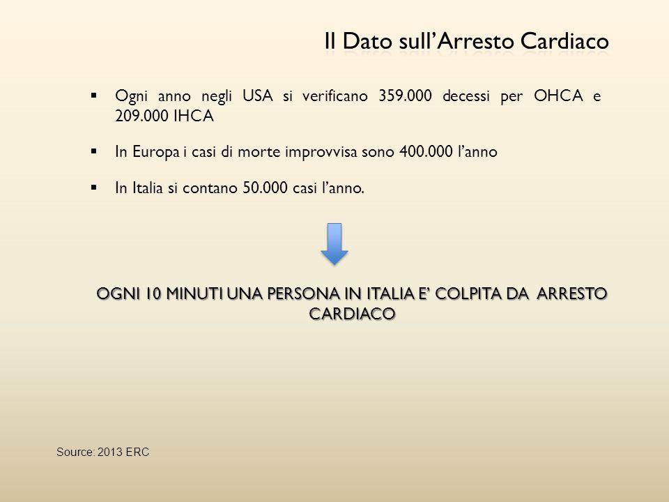 OGNI 10 MINUTI UNA PERSONA IN ITALIA E' COLPITA DA ARRESTO CARDIACO