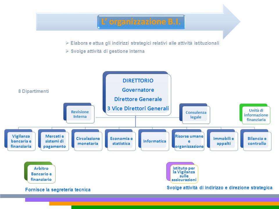L' organizzazione B.I. DIRETTORIO Governatore Direttore Generale
