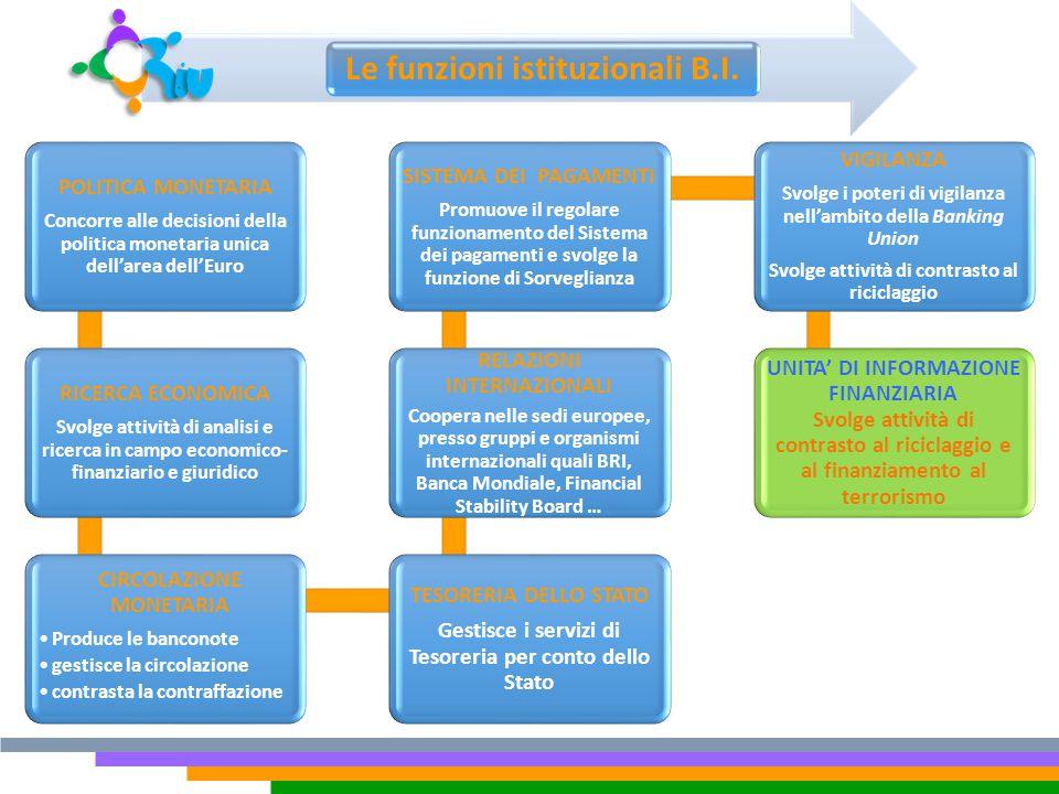 Le funzioni istituzionali B.I.