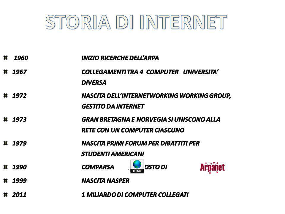 STORIA DI INTERNET 1960 INIZIO RICERCHE DELL'ARPA