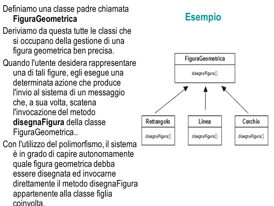 Esempio Definiamo una classe padre chiamata FiguraGeometrica