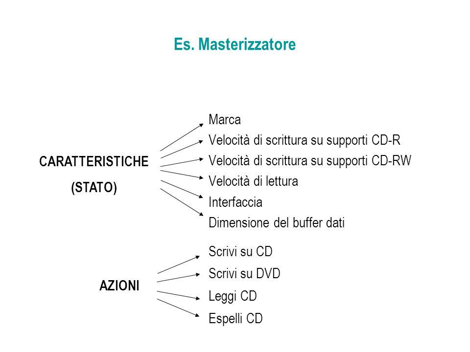 Es. Masterizzatore Marca Velocità di scrittura su supporti CD-R