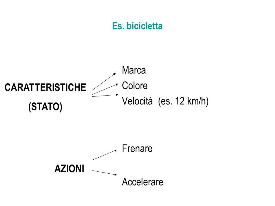 CARATTERISTICHE (STATO) AZIONI