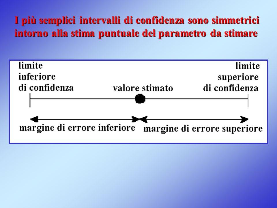 I più semplici intervalli di confidenza sono simmetrici