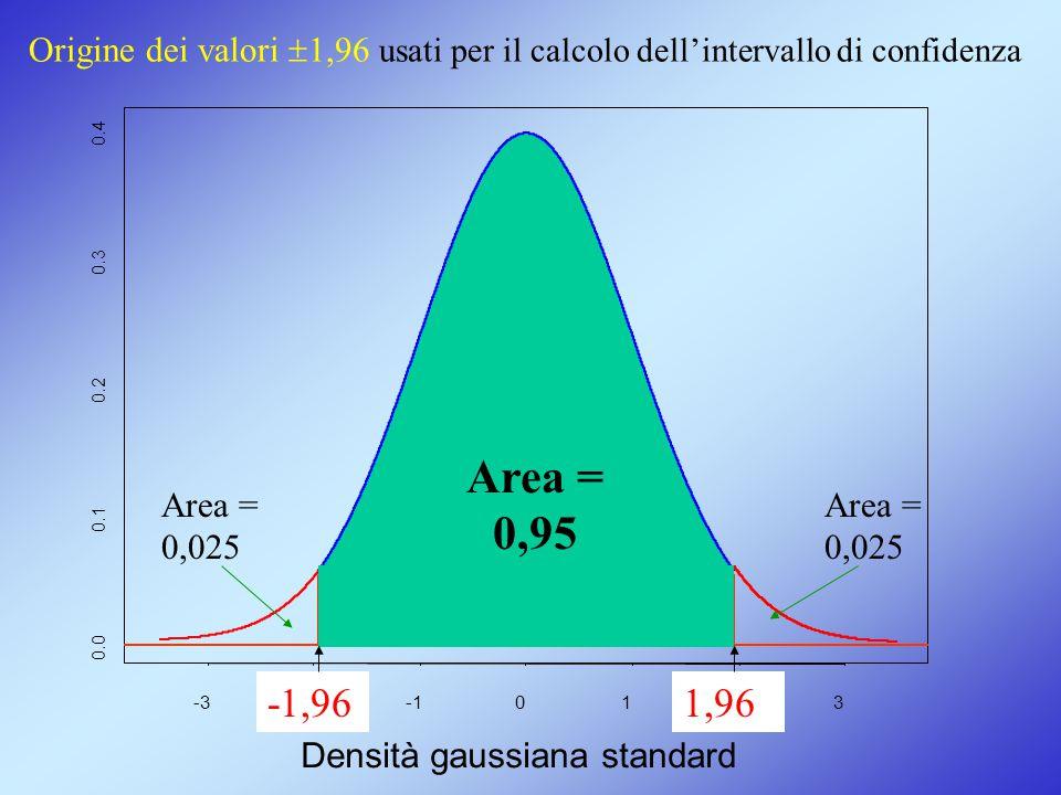 Origine dei valori 1,96 usati per il calcolo dell'intervallo di confidenza