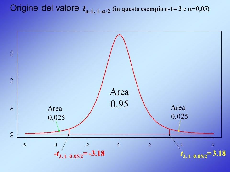 Origine del valore tn-1, 1-a/2 (in questo esempio n-1= 3 e a=0,05)