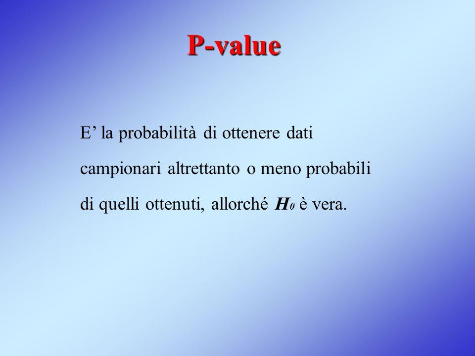 P-value E' la probabilità di ottenere dati campionari altrettanto o meno probabili di quelli ottenuti, allorché H0 è vera.