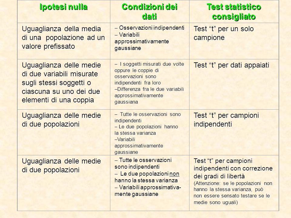 Test statistico consigliato