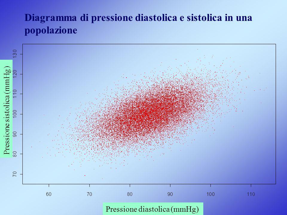 Diagramma di pressione diastolica e sistolica in una popolazione