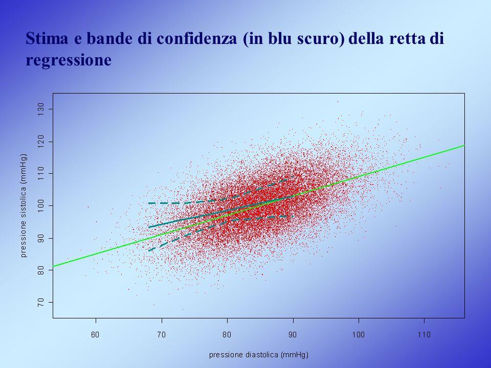 Stima e bande di confidenza (in blu scuro) della retta di regressione