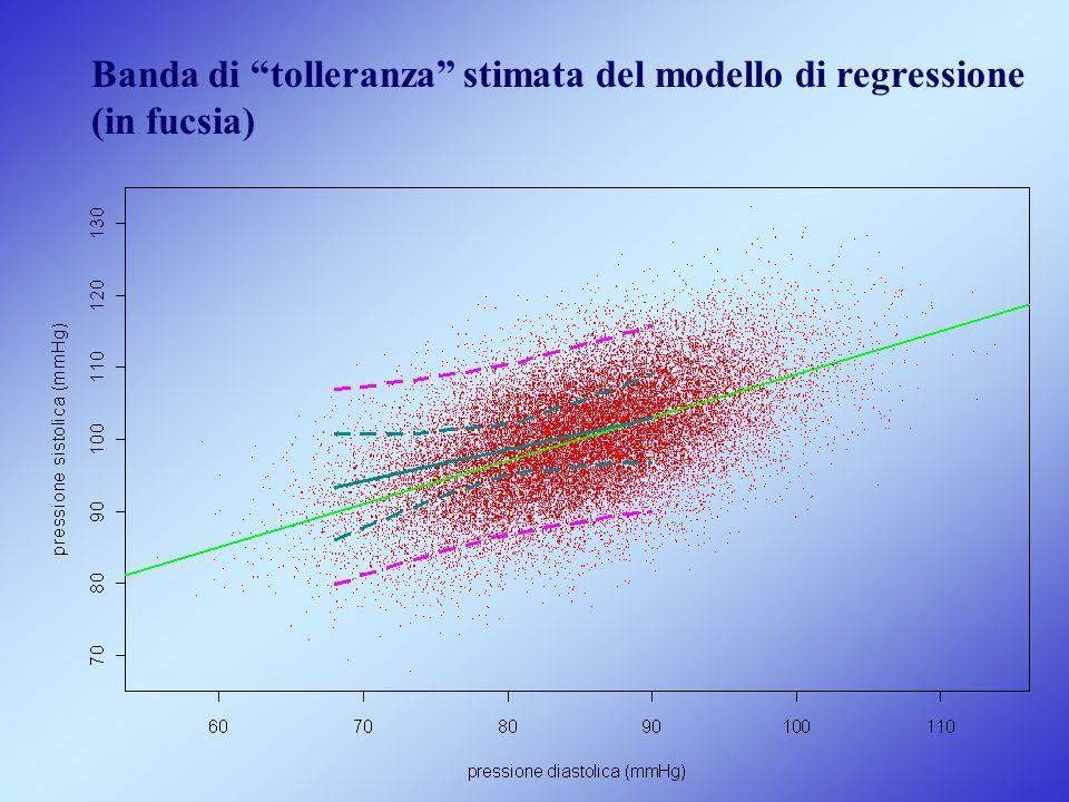 Banda di tolleranza stimata del modello di regressione (in fucsia)