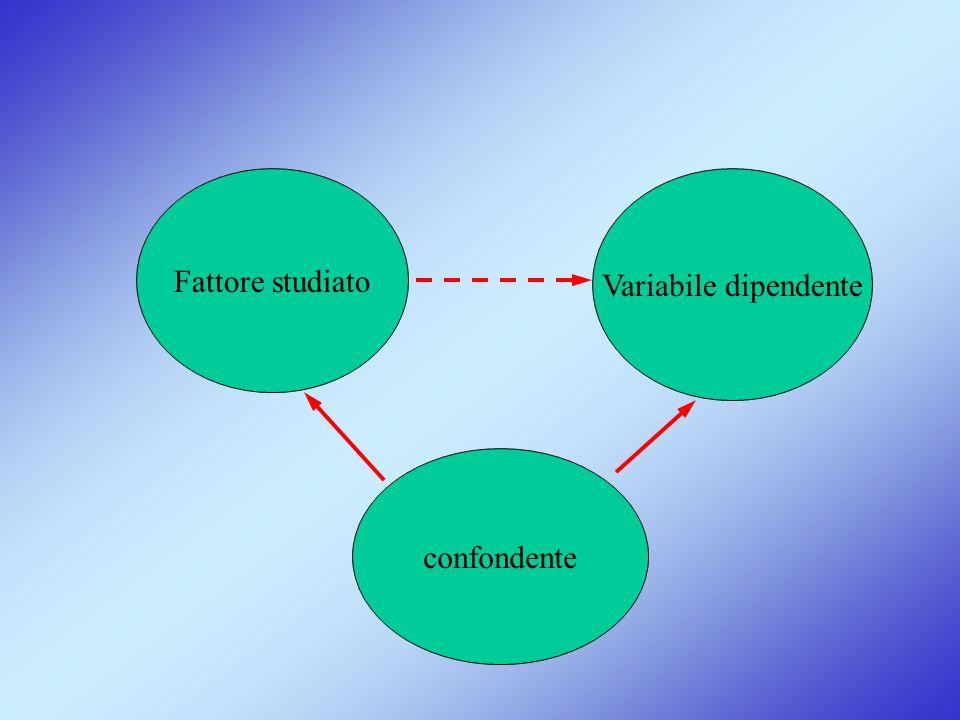 Fattore studiato Variabile dipendente confondente