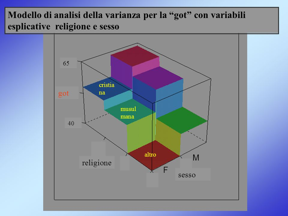 Modello di analisi della varianza per la got con variabili esplicative religione e sesso