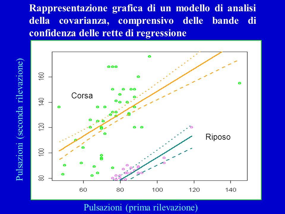 Rappresentazione grafica di un modello di analisi della covarianza, comprensivo delle bande di confidenza delle rette di regressione