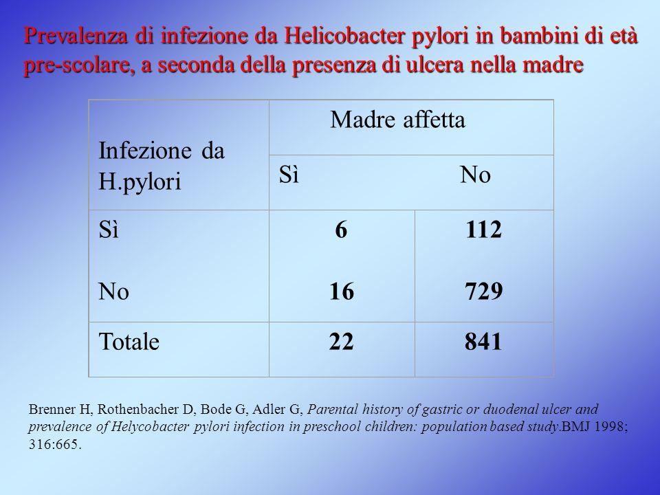 Infezione da H.pylori Madre affetta Sì No Sì No 6 16 112 729 Totale 22