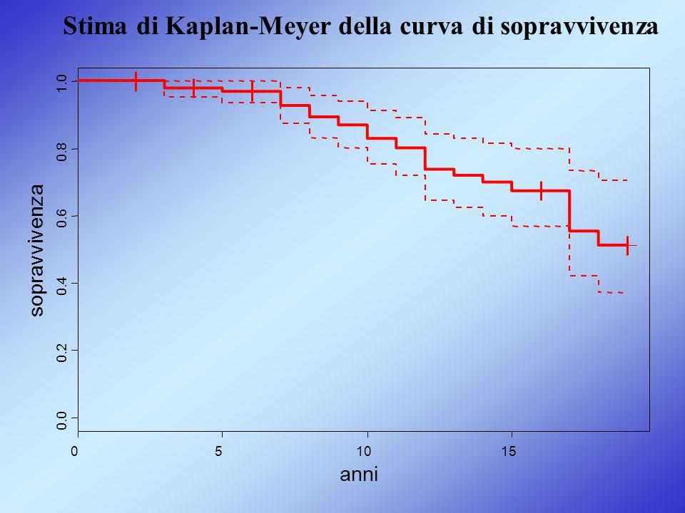 Stima di Kaplan-Meyer della curva di sopravvivenza