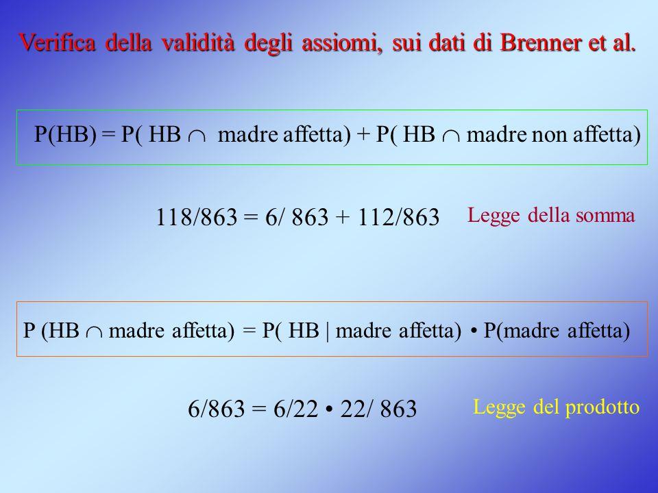 Verifica della validità degli assiomi, sui dati di Brenner et al.