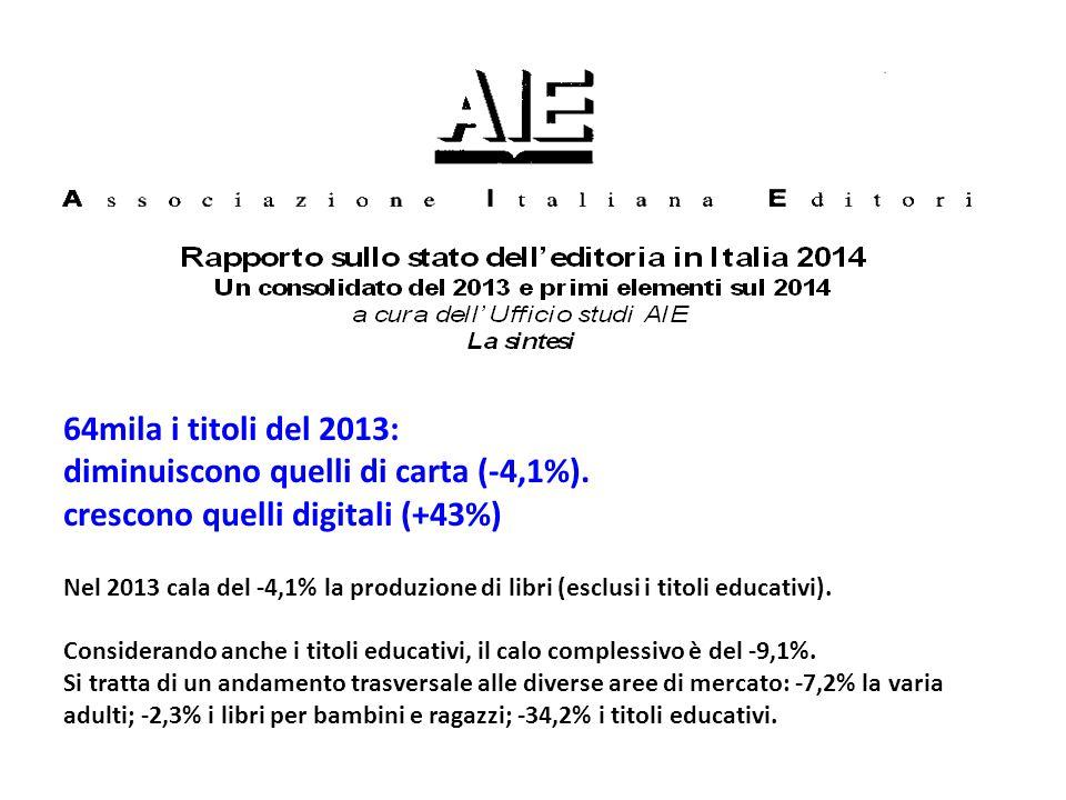 diminuiscono quelli di carta (-4,1%). crescono quelli digitali (+43%)