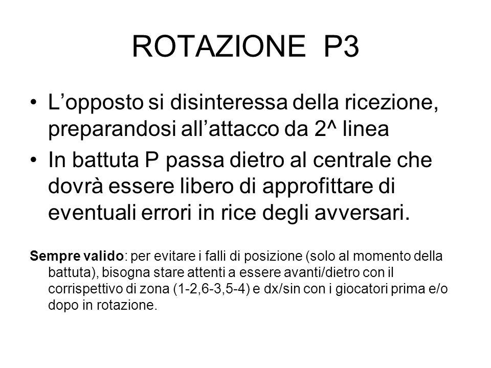 ROTAZIONE P3 L'opposto si disinteressa della ricezione, preparandosi all'attacco da 2^ linea.