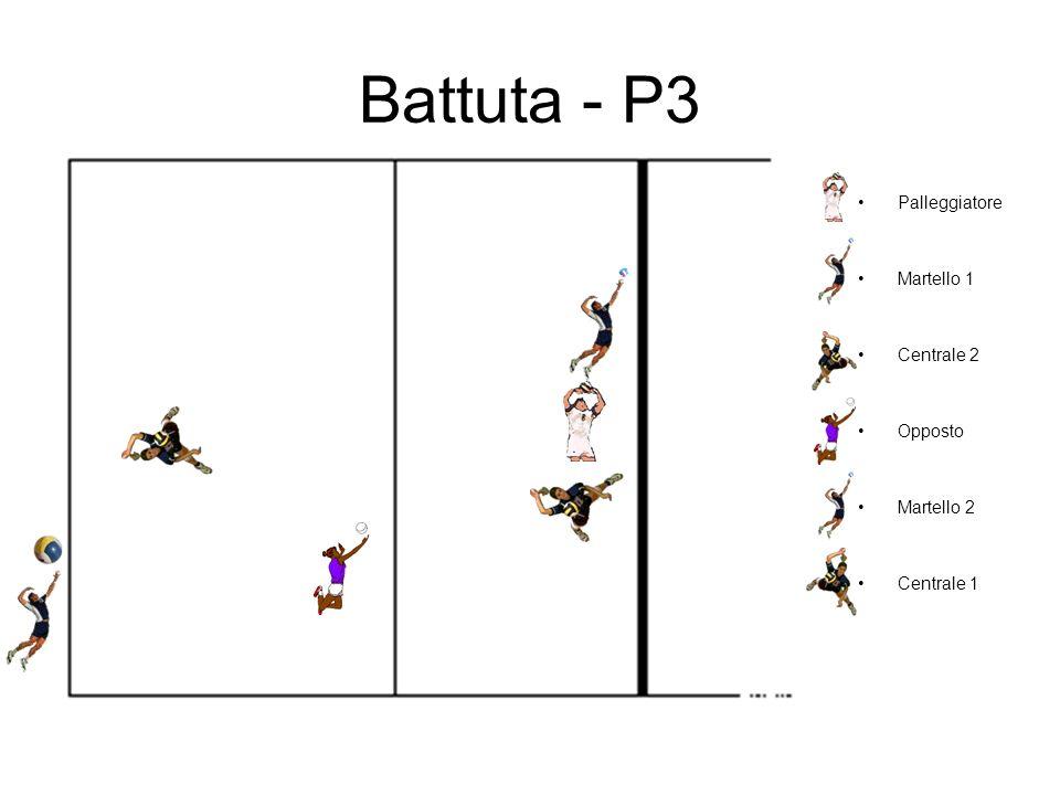 Battuta - P3 Palleggiatore Martello 1 Centrale 2 Opposto Martello 2