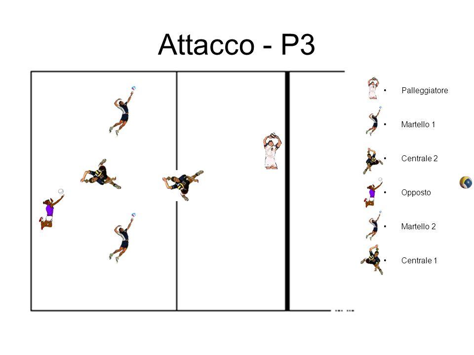 Attacco - P3 Palleggiatore Martello 1 Centrale 2 Opposto Martello 2