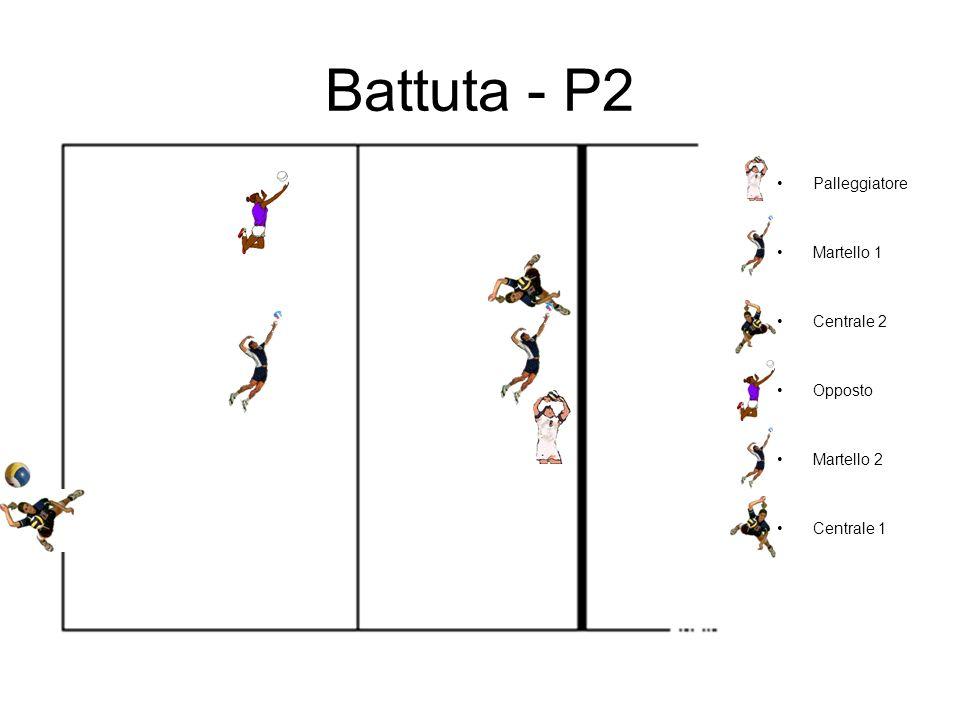 Battuta - P2 Palleggiatore Martello 1 Centrale 2 Opposto Martello 2