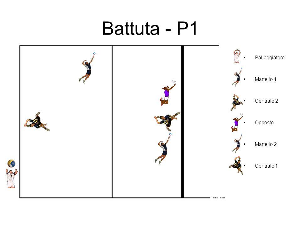 Battuta - P1 Palleggiatore Martello 1 Centrale 2 Opposto Martello 2