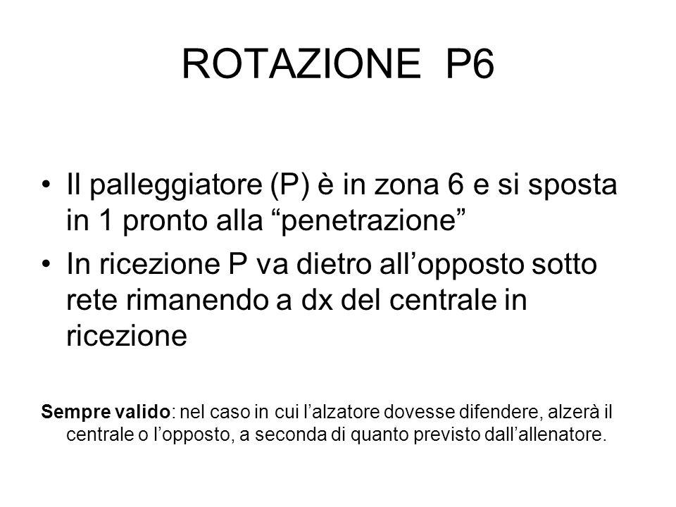 ROTAZIONE P6Il palleggiatore (P) è in zona 6 e si sposta in 1 pronto alla penetrazione