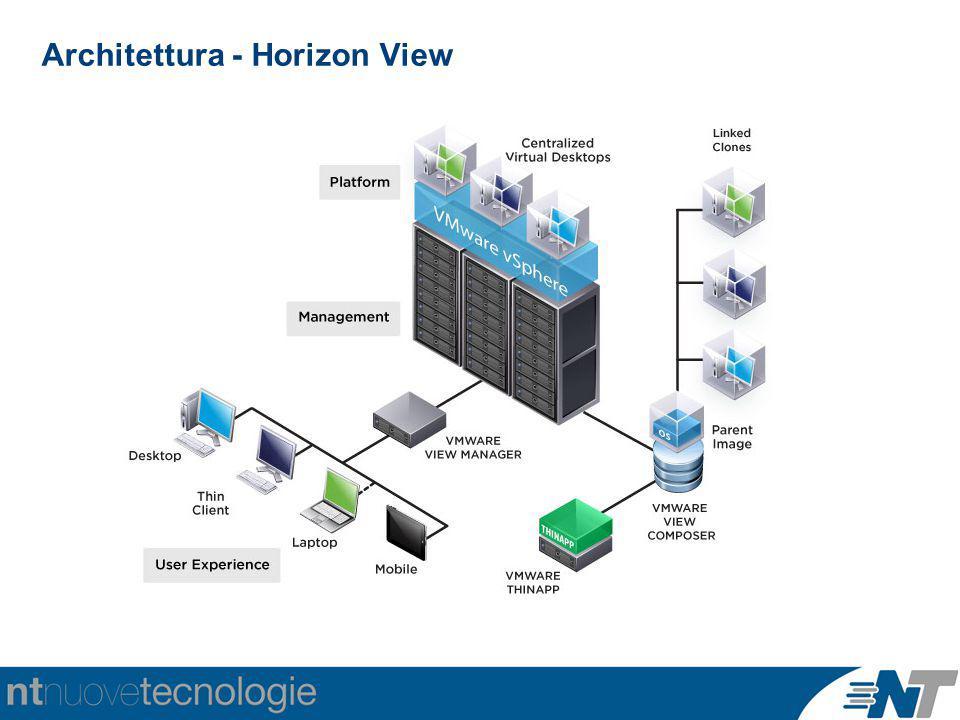 Architettura - Horizon View