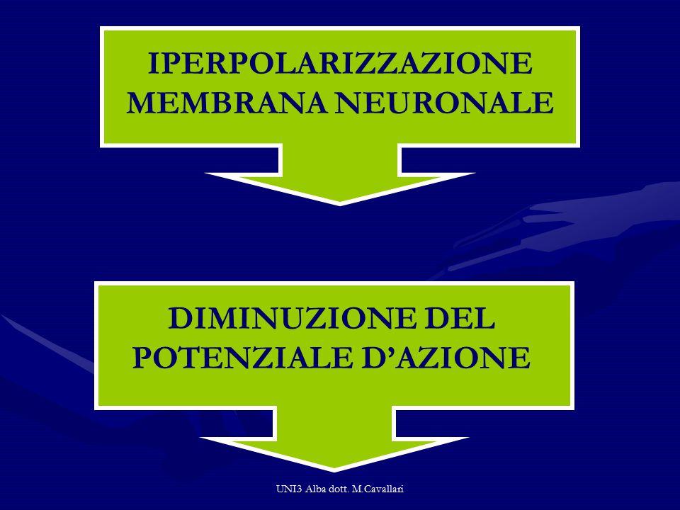 IPERPOLARIZZAZIONE MEMBRANA NEURONALE