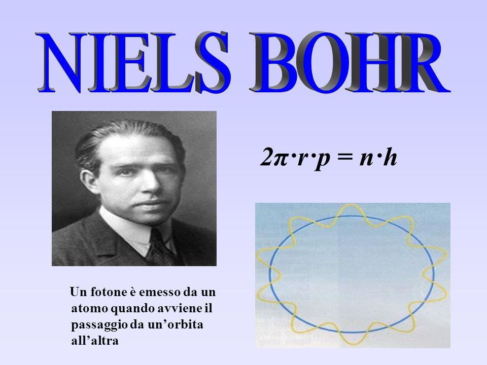 NIELS BOHR 2π·r·p = n·h.