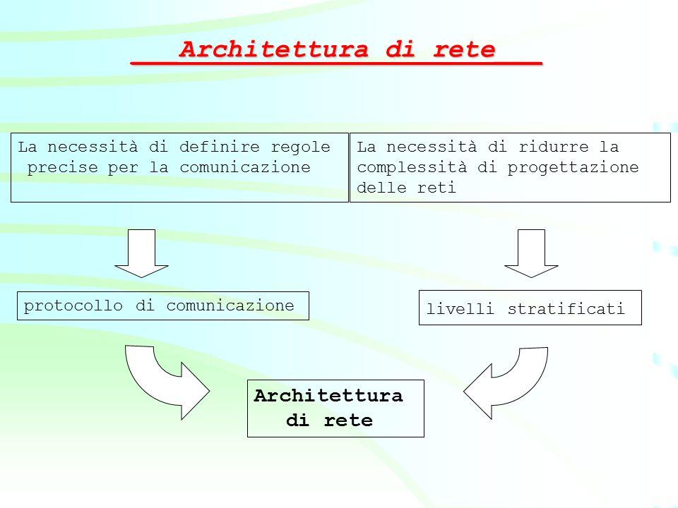 ___Architettura di rete___